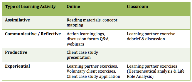 Table 1: Type of Learning Activity
