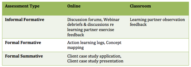 Table 2: Assessment Typology