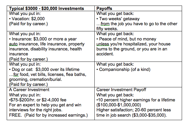 Comparison of what you would invest in everyday expenses compared to what you invest in your career.